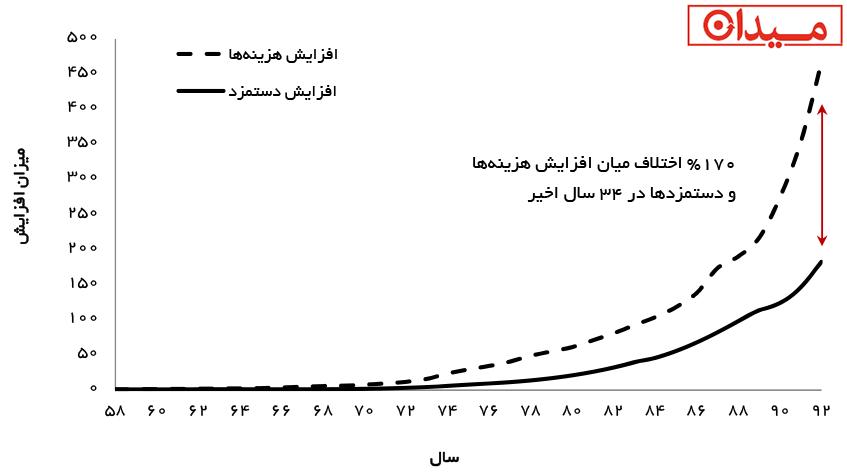2-Inflation_Wage_Iran