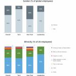تلاش توییتر برای کاهش نابرابری جنسیتی و نژادی در بین کارکنانش