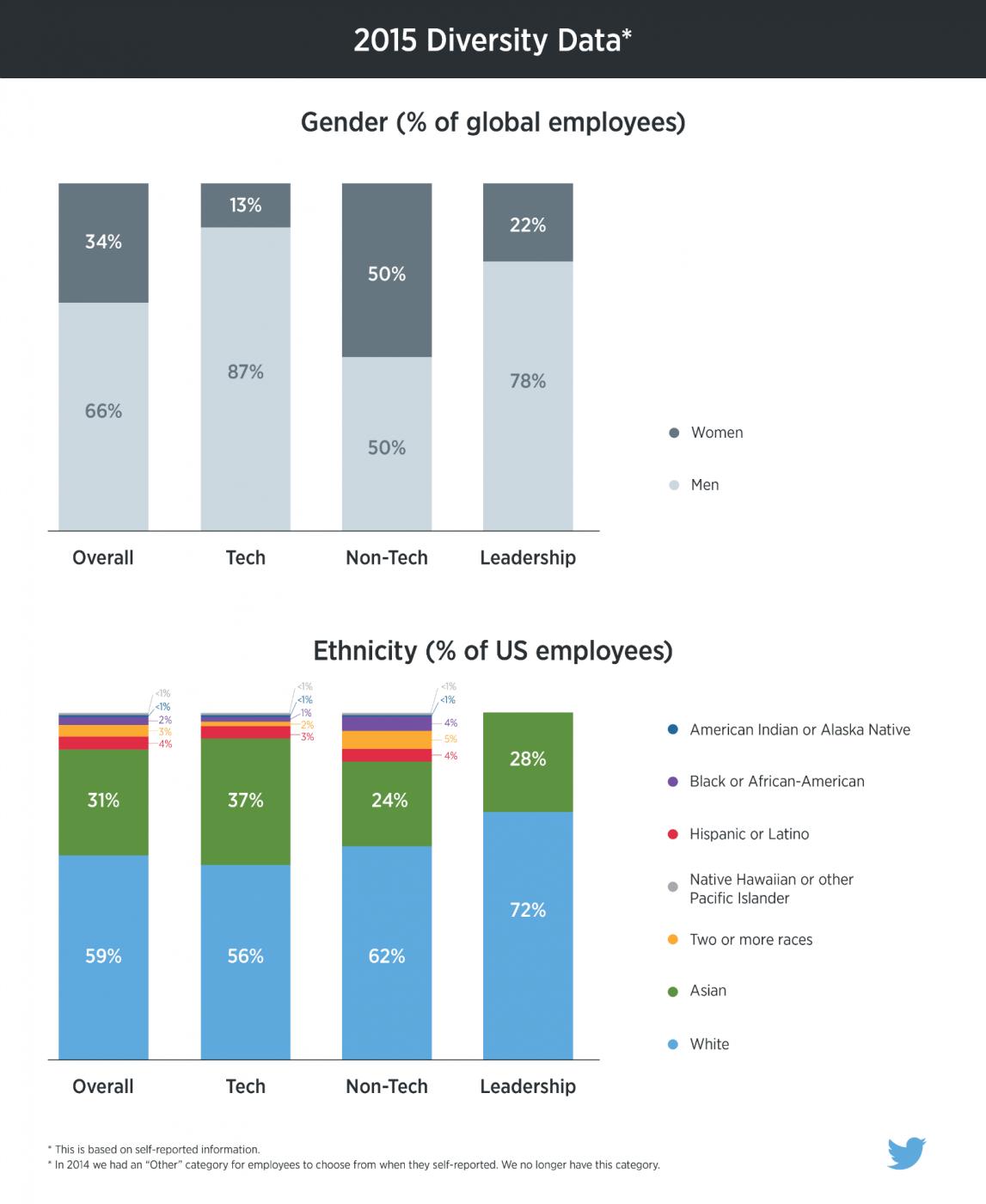 Twitter_2015_Diversity_Data_0