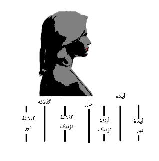 تصویر ۱، زمان در زبان اشاره