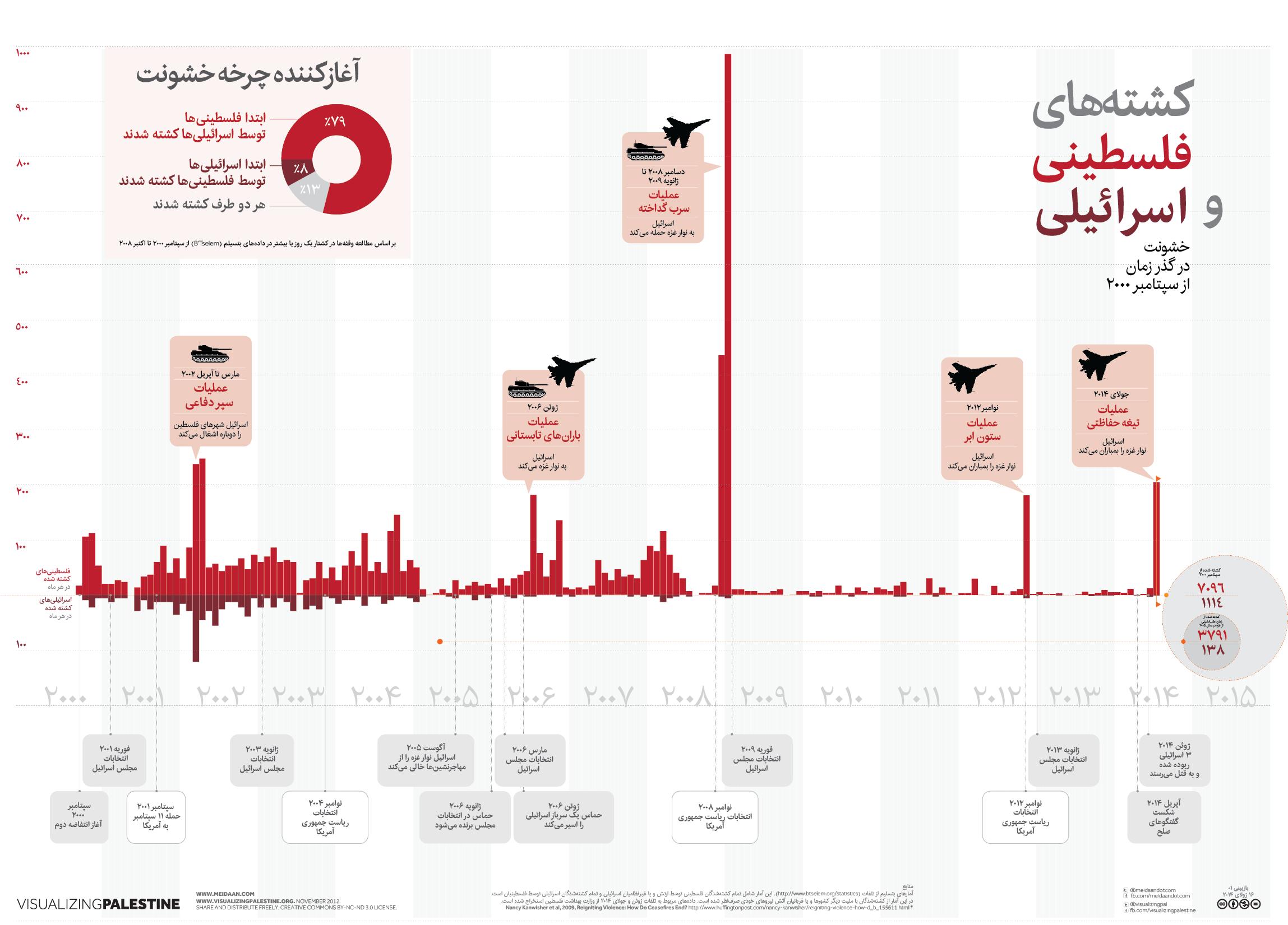 کشتههای فلسطینی و اسرائیلی