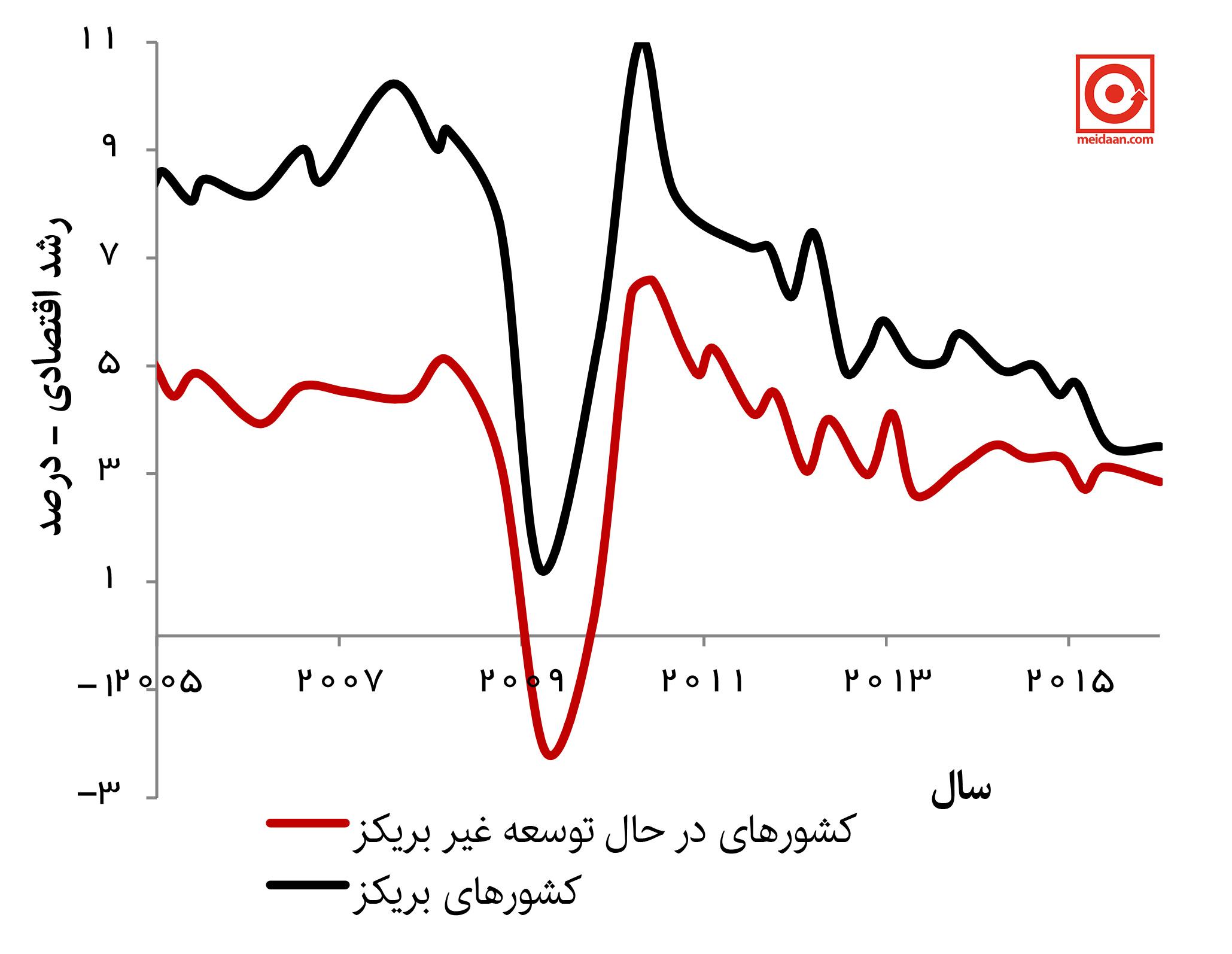 Emerging-market-GDP2