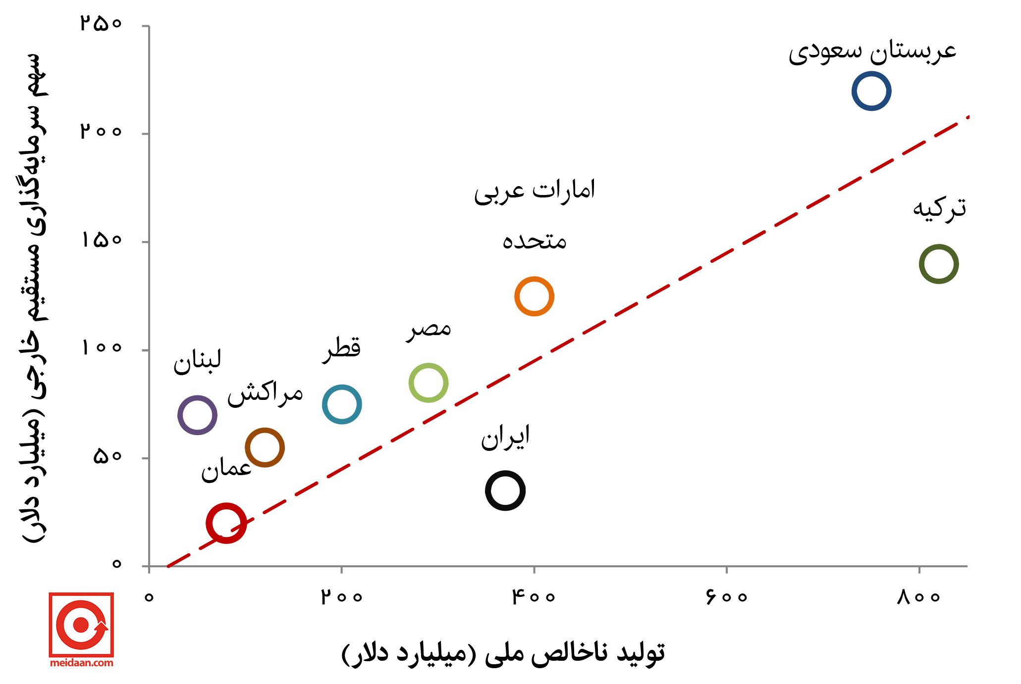 FDI-IRAN-MENA