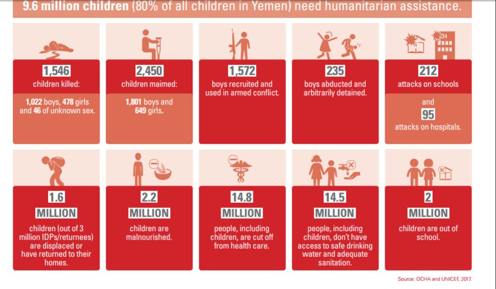 سوءتغذیه حاد ۵۰۰ هزار کودک یمنی