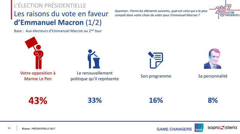 ۴۳درصد از رای ماکرون را مخالفان لوپن به سبد او ریختند