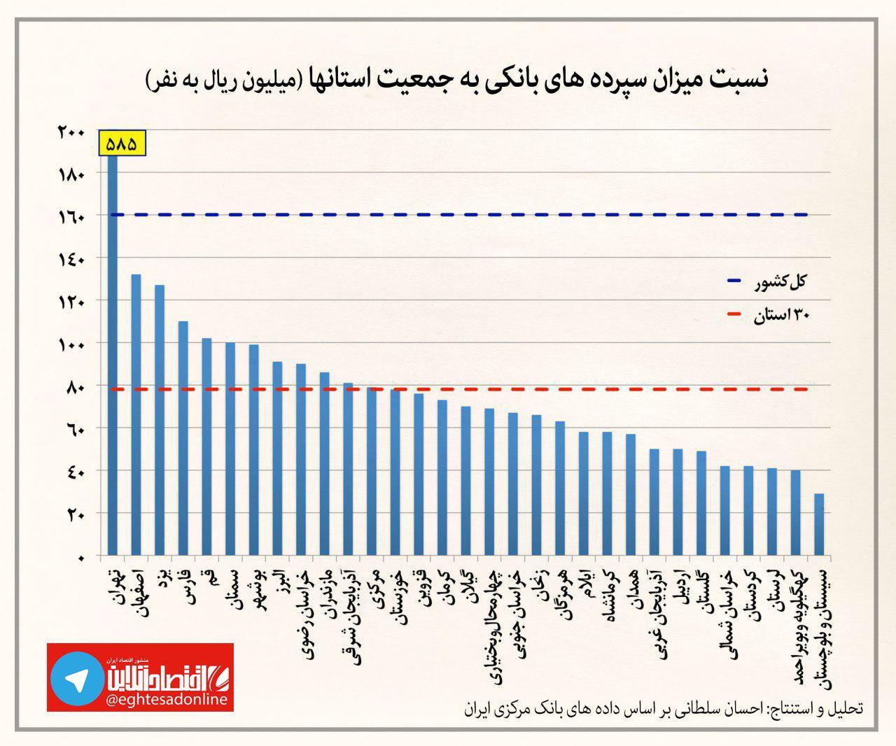 تهرانیها و اصفهانیها پولدارترین و کردها و لرها بیپولترینها
