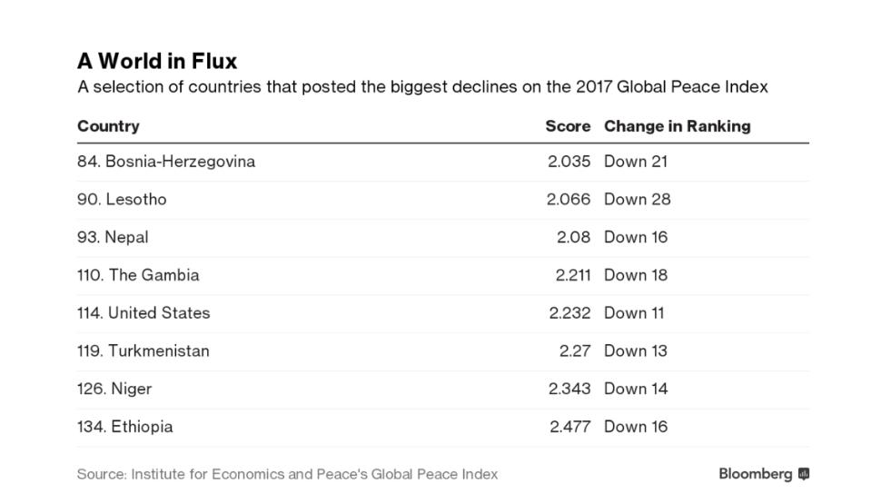 عقبگرد ۱۱پلهای آمریکا در فهرست کشورهای صلحآمیز