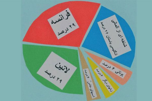 قدر لغتهای «خوب» بیگانه در زبان «سالم» بومی