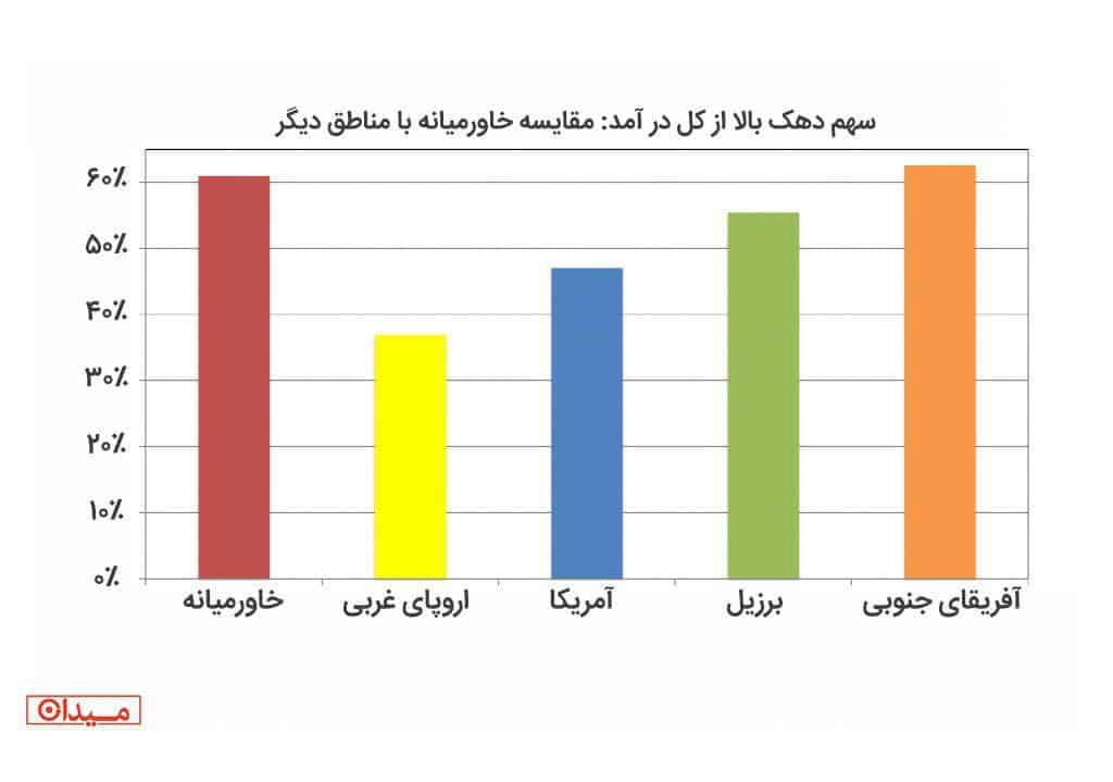پیکتی: خاورمیانه نابرابرترین منطقه جهان است