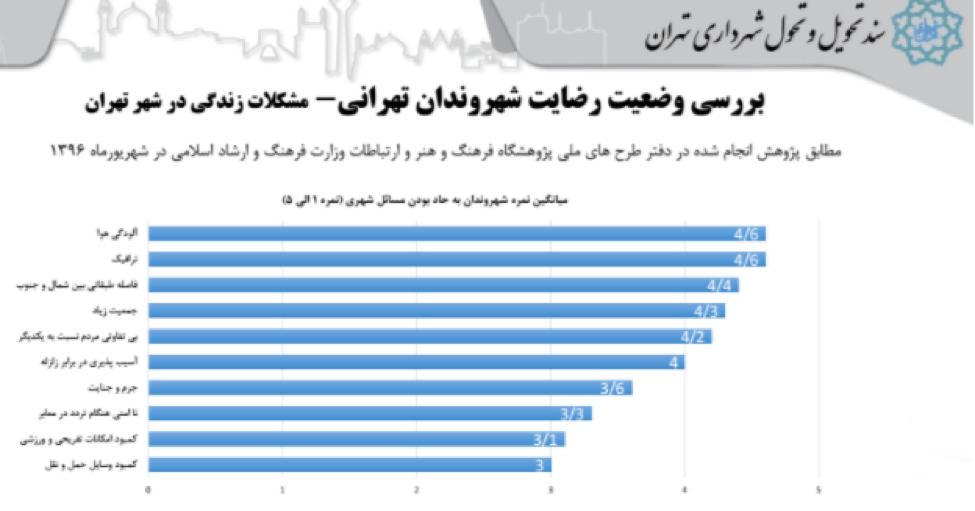اسلاید ۲۸- بررسی وضعیت رضایت شهروندان تهرانی - مشکلات زندگی در شهر تهران