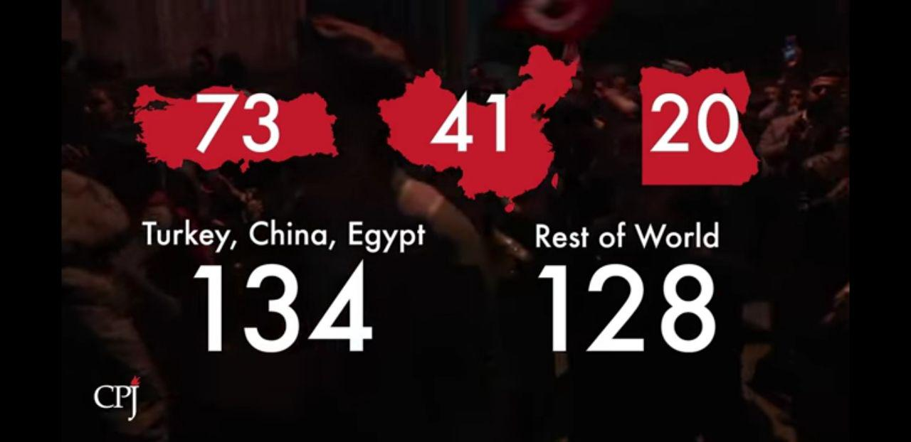 در سال ۲۰۱۷، ۲۶۲ خبرنگار در جهان زندانی شدند