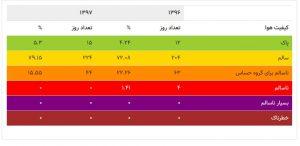 مقایسه کیفیت هوا در ۹۶ و ۹۷