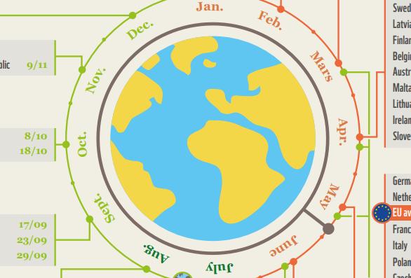 برای الگوی مصرف شما چند زمین لازم است؟