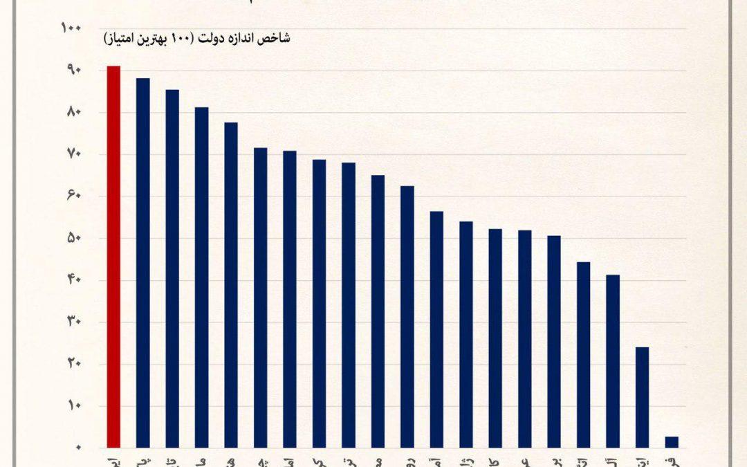 دولت ایران از کوچکترینها در جهان است