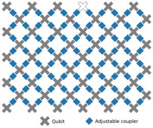 شکل اتصال کیوبیتهای پردازنده جدید گوگل که در آن ۵۳کیوبیت به یکدیگر متصل شدهاند.