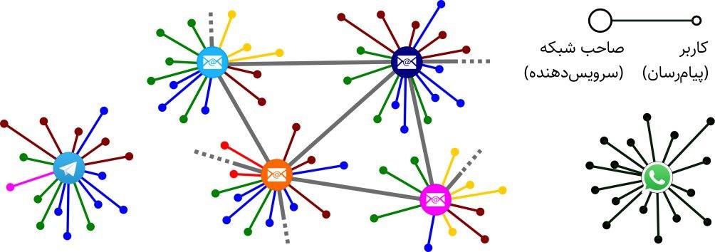 مقایسهٔ سه روش رایج برای پیامرسانی. (راست) واتساپ: یک شبکهٔ متمرکز و فقط یک پیامرسان. (وسط) ایمیل: چندین شبکهٔ غیرمتمرکز و مستقل، با قابلیت ارتباط با یکدیگر، و چندین پیامرسان. (چپ) تلگرام: یک شبکهٔ متمرکز، با چندین پیامرسان رسمی و غیررسمی. رنگهای متفاوت نشاندهندهٔ پیامرسانهای متفاوتاند.