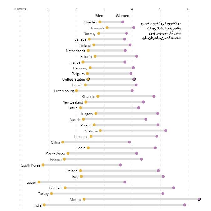 ۱۰ هزار و ۹۰۰ میلیارد دلار؛ ارزش کار بدون مزد زنان