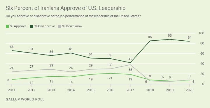 نمودار تایید یا عدم رضایت ایرانیان از عملکرد دولت آمریکا از سال ۲۰۱۱